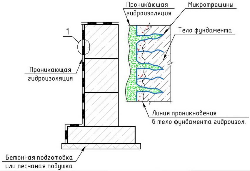 Особенности проникающей гидроизоляции стен - схема