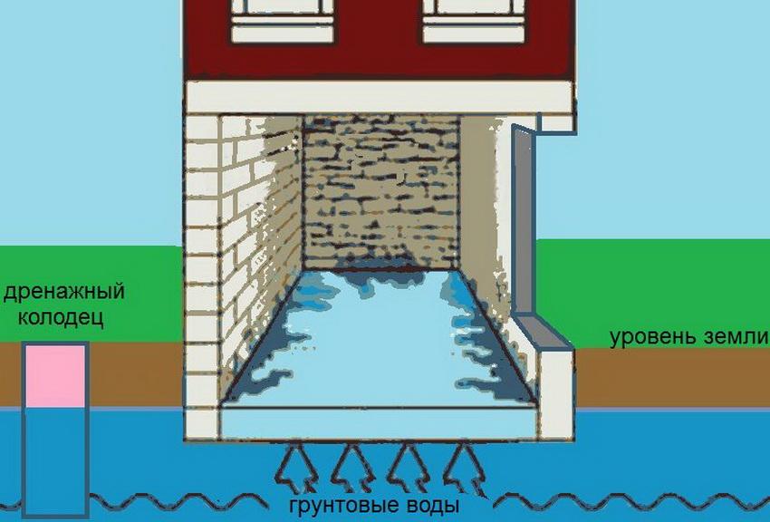 Схема подъема грунтовых вод и затопления подвала