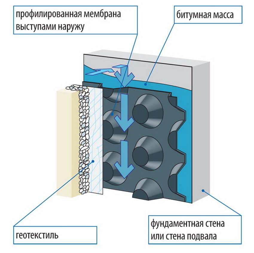 Схема гидроизоляции подвала мембранным методом