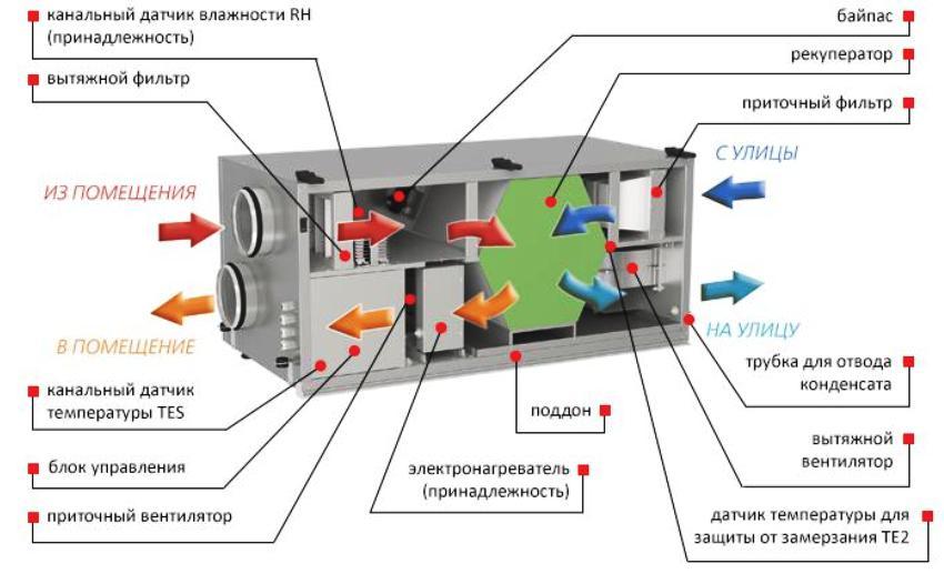Устройство и принцип работы приточно-вытяжной вентиляционной установки