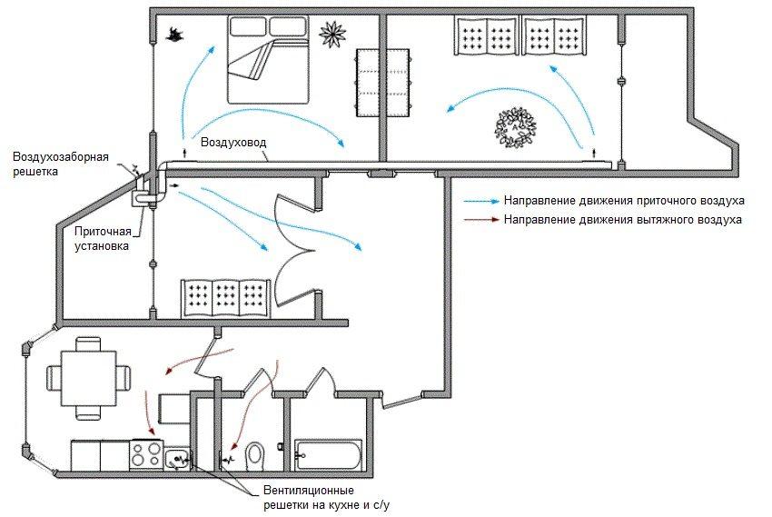 Схема вентиляции в частном доме, которую можно создать самостоятельно