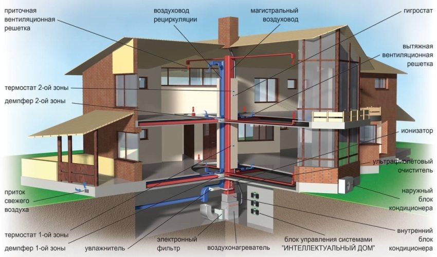 Схема вентиляции в двухэтажном доме