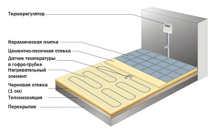 Схема устройства электрического теплого пола под керамическую плитку