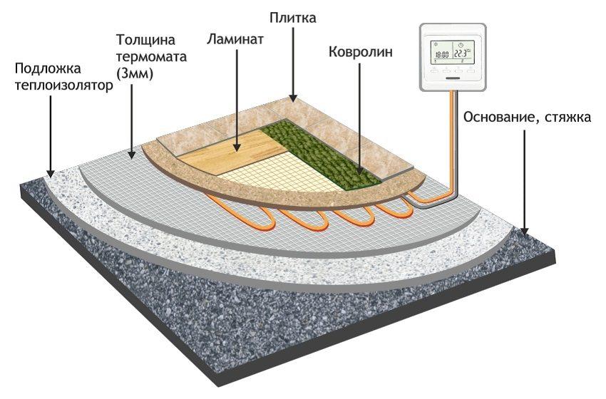 Технология укладки термоматов под различные виды покрытия