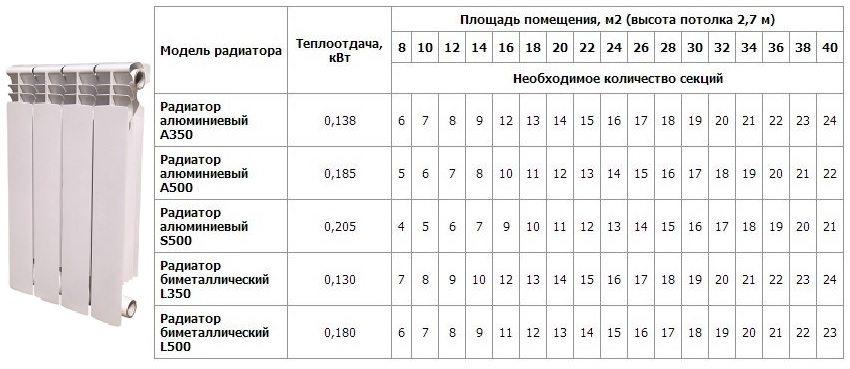 Расчёт количества необходимых секций для алюминиевых и биметаллических радиаторов в зависимости от отапливаемой площади