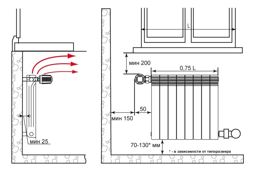 Схема правильной установки биметаллического радиатора