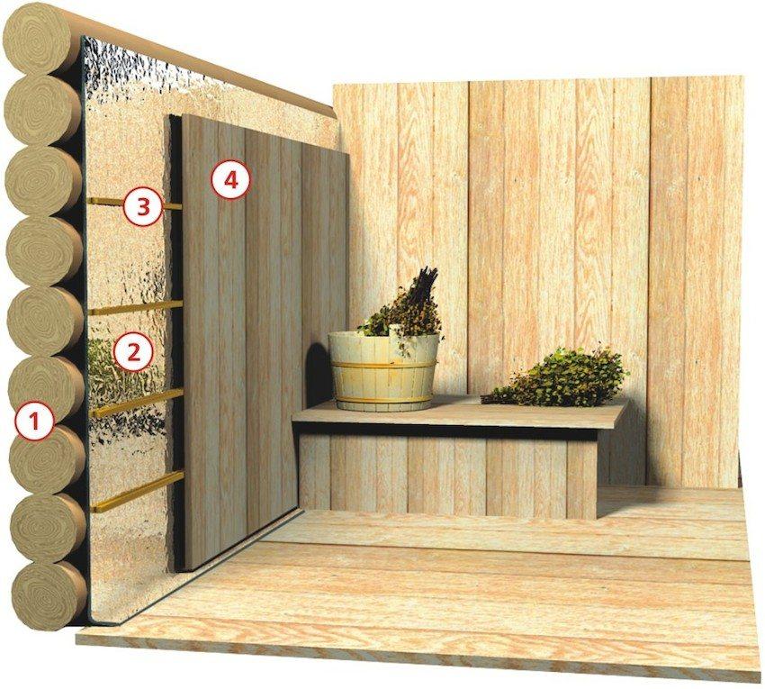 Схема устройства парной: 1) Внешняя стена; 2) Изоляционный материал; 3) Обрешетка; 4) Вагонка