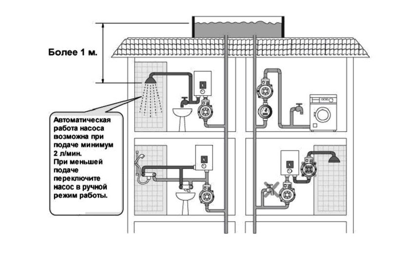 Насос может работать в ручном или автоматическом режиме