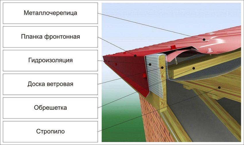 Конструкция крыши из металлочерепицы - вид с торца