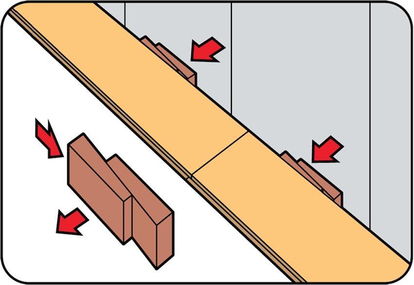 Оформление зазора между стеной и панелью