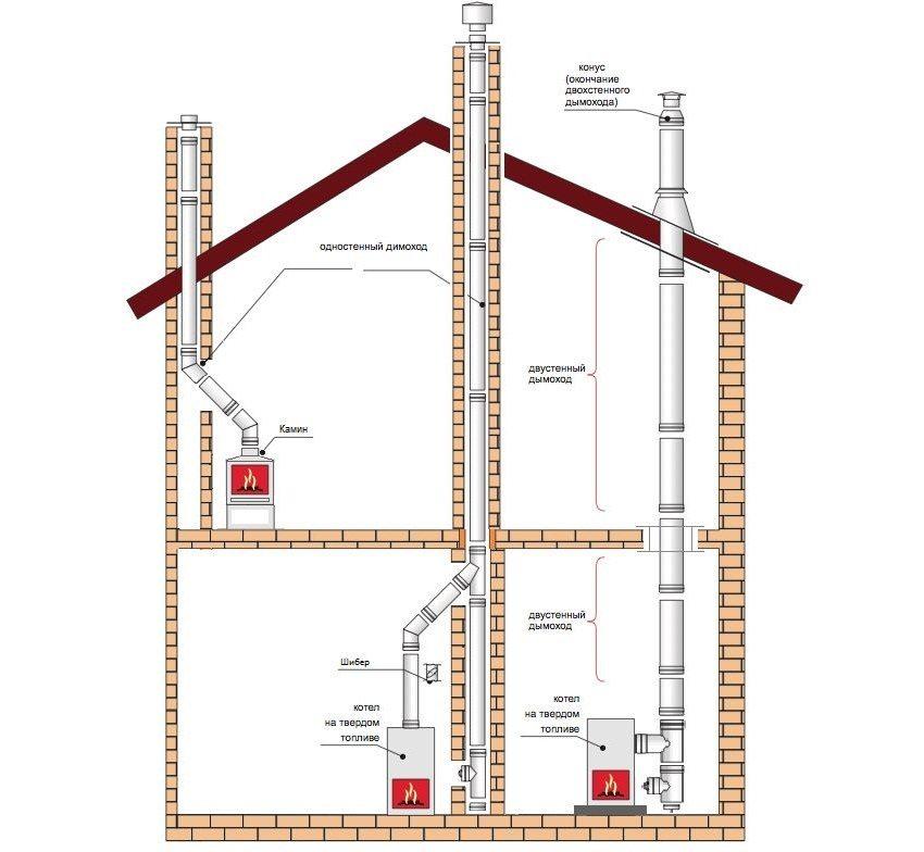 Схема монтажа дымохода для твердотопливного котла