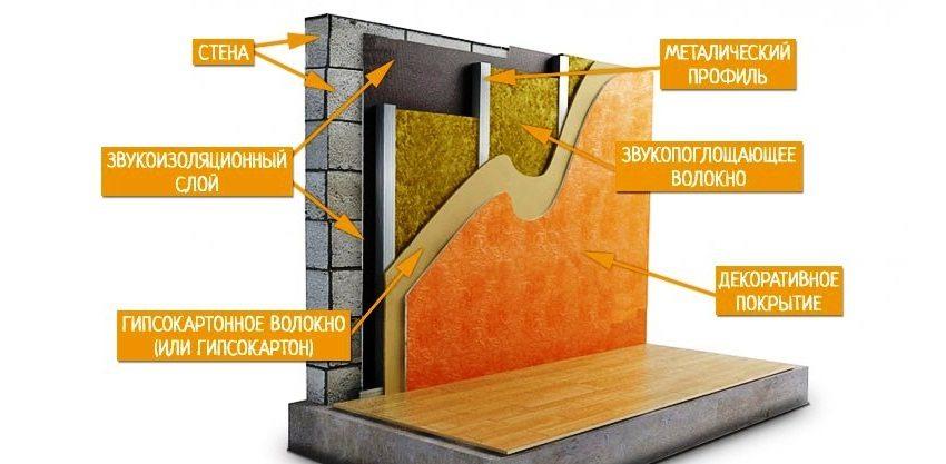Пример шумоизоляции стен в квартире