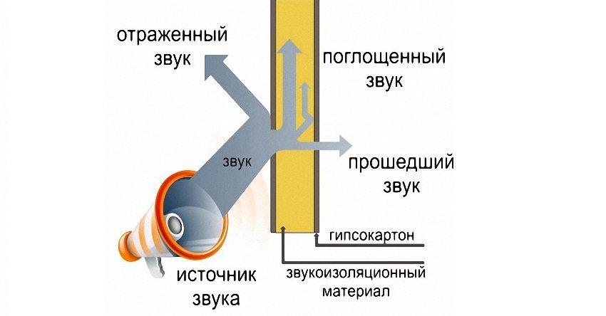 sposoby-shumoizolyacii-sten-v-kvartire-3