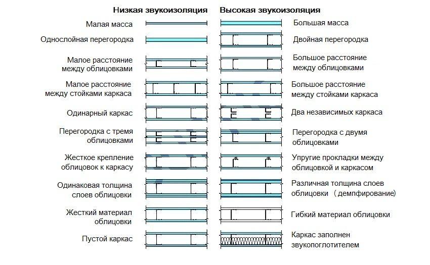Сравнение уровня звукоизоляции различных конструкций гипсокартонных перегородок