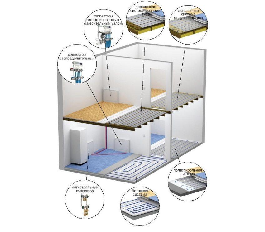 """Комбинирование различных вариантов обустройства """"пирога"""" водяного теплого пола внутри одного жилого пространства"""