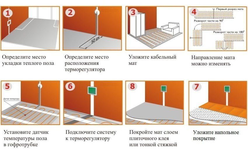 Этапы обустройства электрического теплого пола
