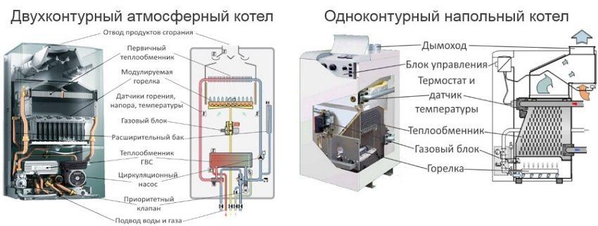 Газовые котлы отличаются по типу нагрева