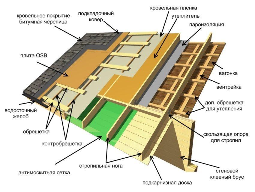 Схема обустройства крыши дома с использованием мягкого битумного покрытия