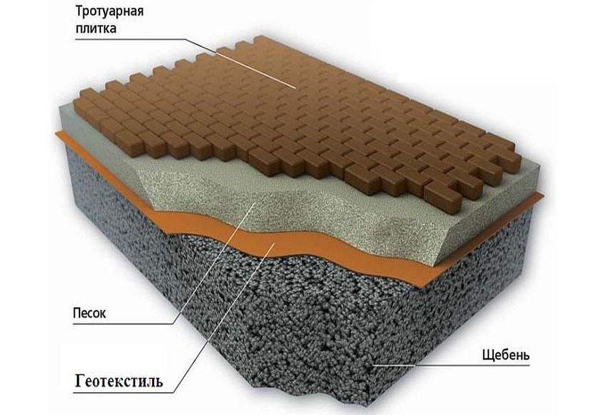 Пример укладки тротуарной плитки с использованием геотекстиля