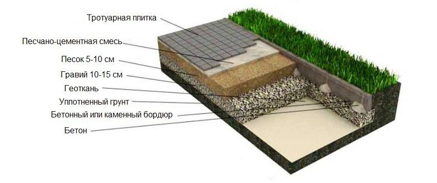 Схема укладки тротуарной плитки на песчано-цементную смесь