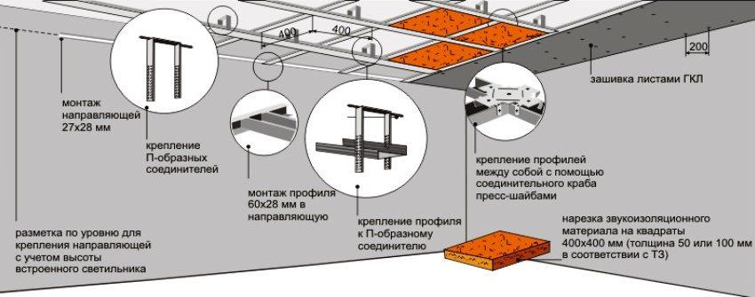 Схема обустройства подвесного потолка с использованием металлических профилей, гипсокартона и утеплителя