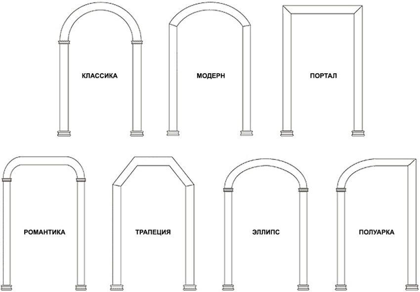 Виды и формы арок, используемых в интерьере