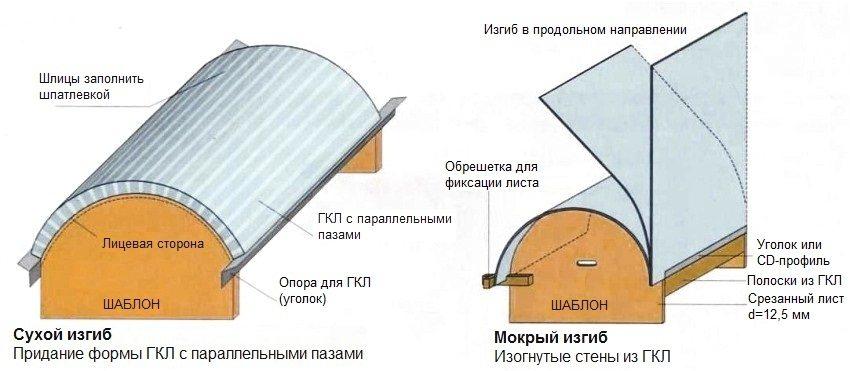 Способы изгиба листов гипсокартона для формирования дугообразной арки