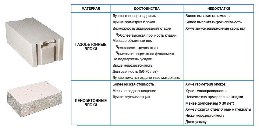 Сравнительные характеристики газоблоков и пеноблоков