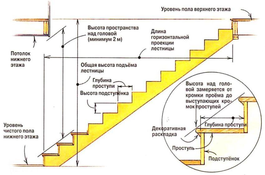 Схема строения лестницы