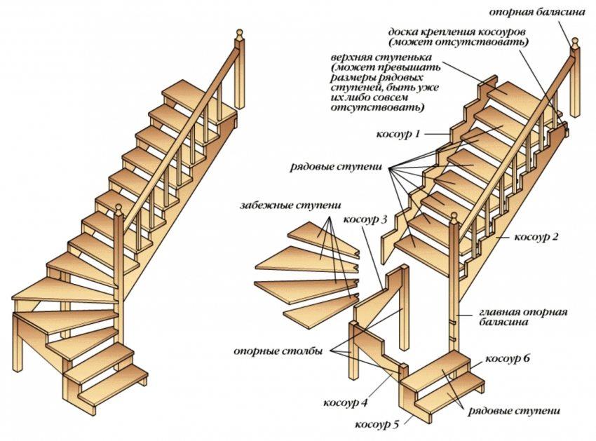 Строение деревянной лестницы