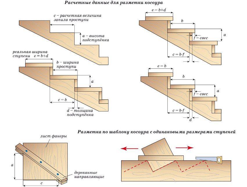 Размеры, необходимые для самостоятельного изготовления деревянной лестницы