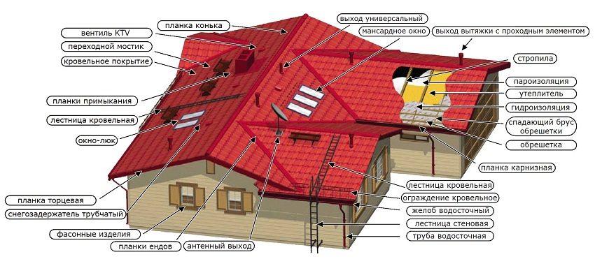 Элементы конструкции крыши