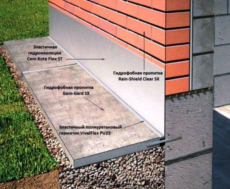 Схема утепления и гидроизоляции отмостки