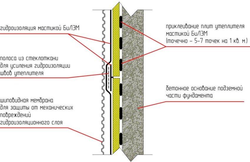 Пример монтажа утеплителя с помощью мастики БиЛЭМ