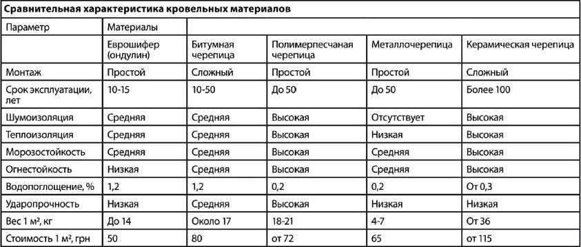 Таблица свойств кровельных материалов