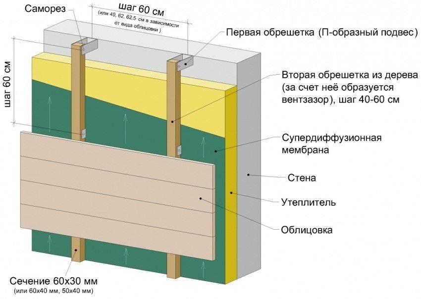 Пример утепления стены с двойной обрешеткой