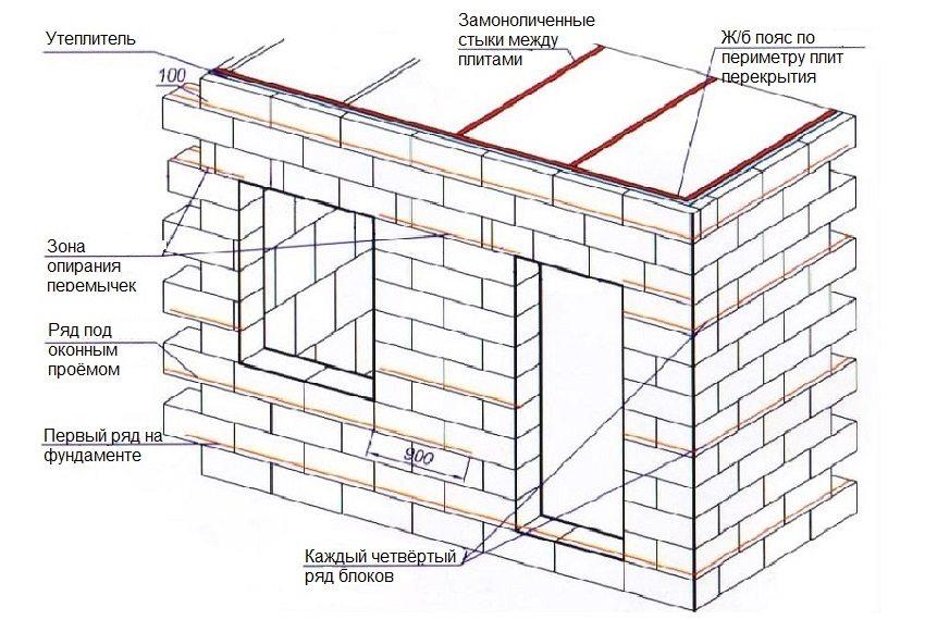 Схема укладки стен бани из пеноблоков