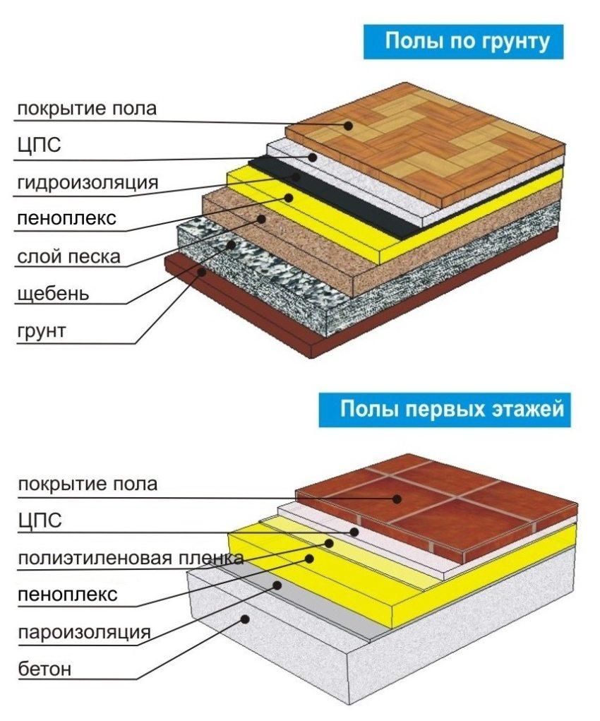Схема утепления пола с использованием пеноплекса