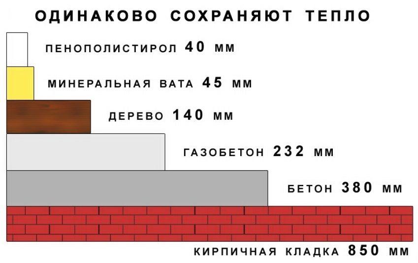 Сравнительная характеристика теплосбережения строительных материалов