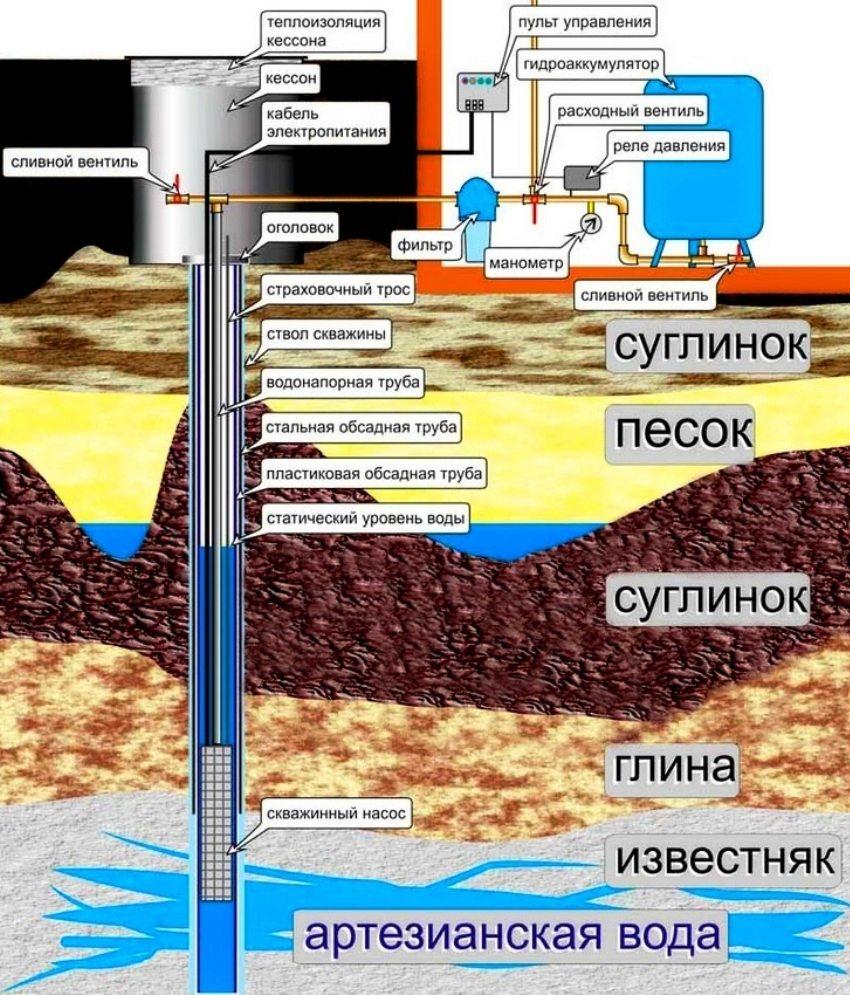 Схема работы погружного насоса с автоматикой