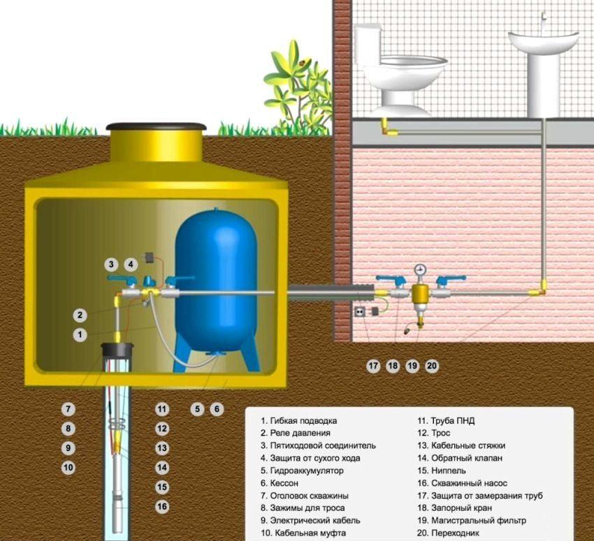 Схема обвязки насоса для скважины с гидропневматической автоматикой и кессоном
