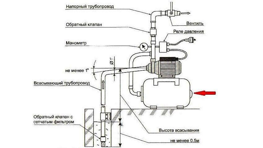 Схема работы поверхностного насоса с реле давления воды