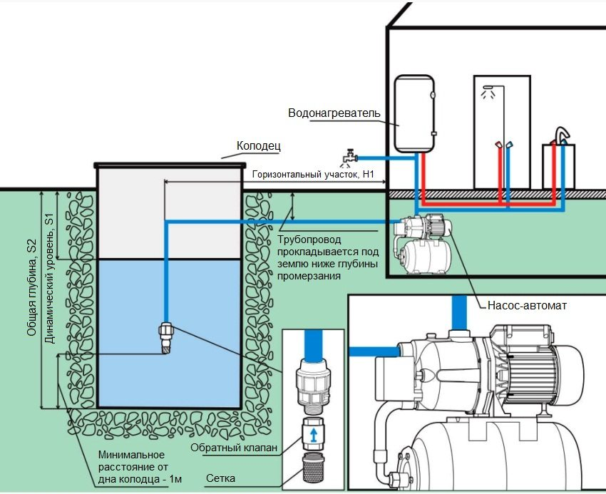 Принцип работы водяной станции