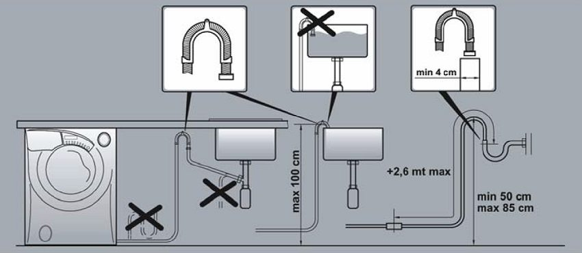 Схема правильно установленного слива стиральной машины