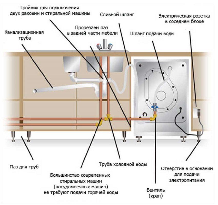 Схема установки стиральной машины, встроенной в кухонную мебель