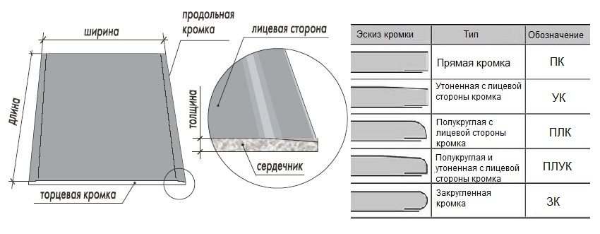 Основные параметры гипсокартона