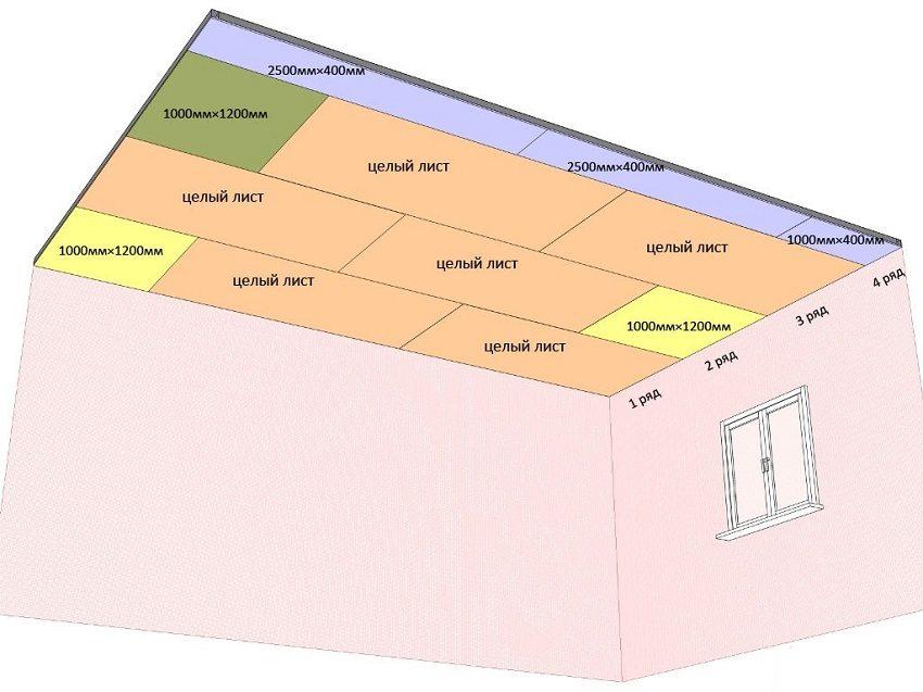 Схема монтажа листов гипсокартона для одноуровневого подвесного потолка