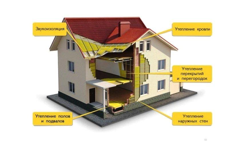 Необходимая тепло- и гидроизоляция для сохранения тепла в частном доме