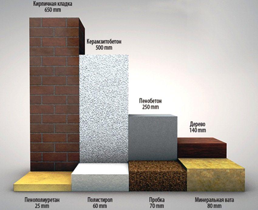 Наглядный пример - при какой толщине различных материалов их коэффициент теплопроводности будет одинаковым