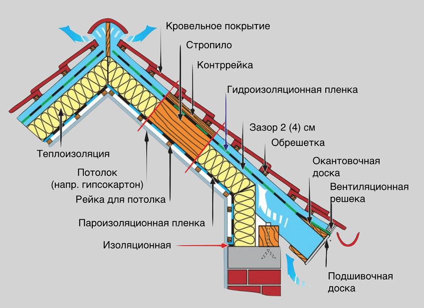 Устройство утеплённой крыши из металлочерепицы